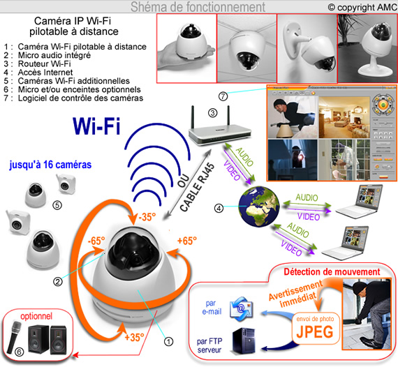 w601 cam ra de vid o surveillance dome ip wifi pilotable. Black Bedroom Furniture Sets. Home Design Ideas