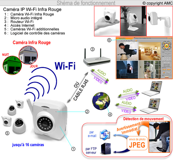 w602 cam ra vid o surveillance ip wifi et infrarouge. Black Bedroom Furniture Sets. Home Design Ideas
