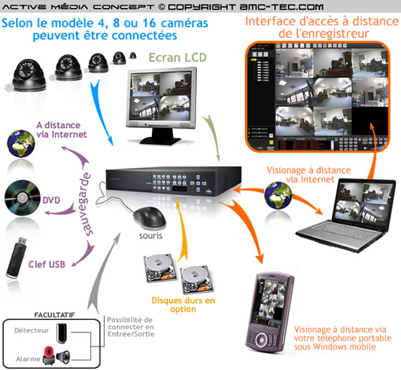 dvr 5104 enregistreur num rique de vid o surveillance 4 canaux vid o. Black Bedroom Furniture Sets. Home Design Ideas