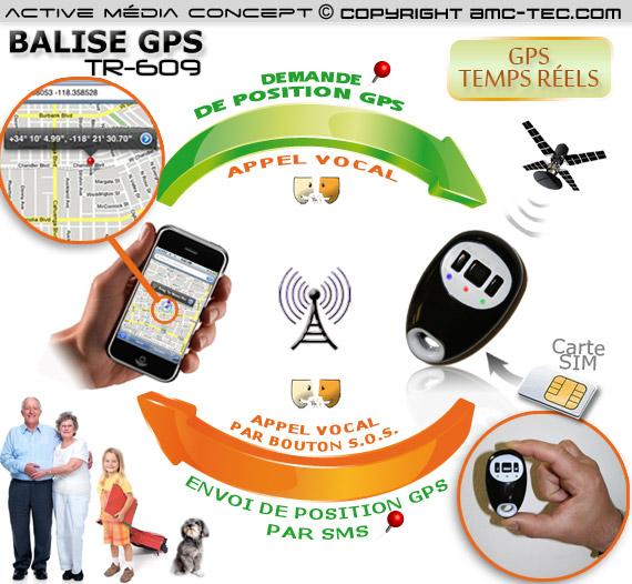 TR Porteclé Balise GPS GSM Temps Réel Et Téléphone Durgence - Porte clé traceur