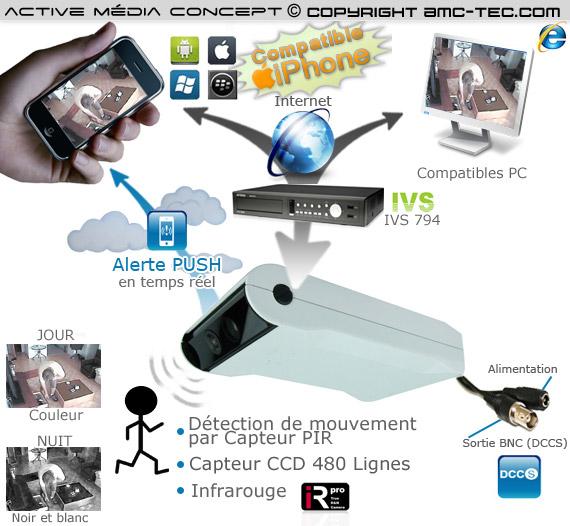 kit alerte video ivs kit cam ra alarme vid o et enregistreur de vid o surveillance h264 de. Black Bedroom Furniture Sets. Home Design Ideas