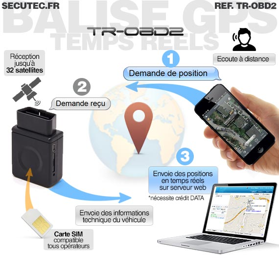 tr obd2 balise gps temps r el connexion obd2 sans abonnement. Black Bedroom Furniture Sets. Home Design Ideas